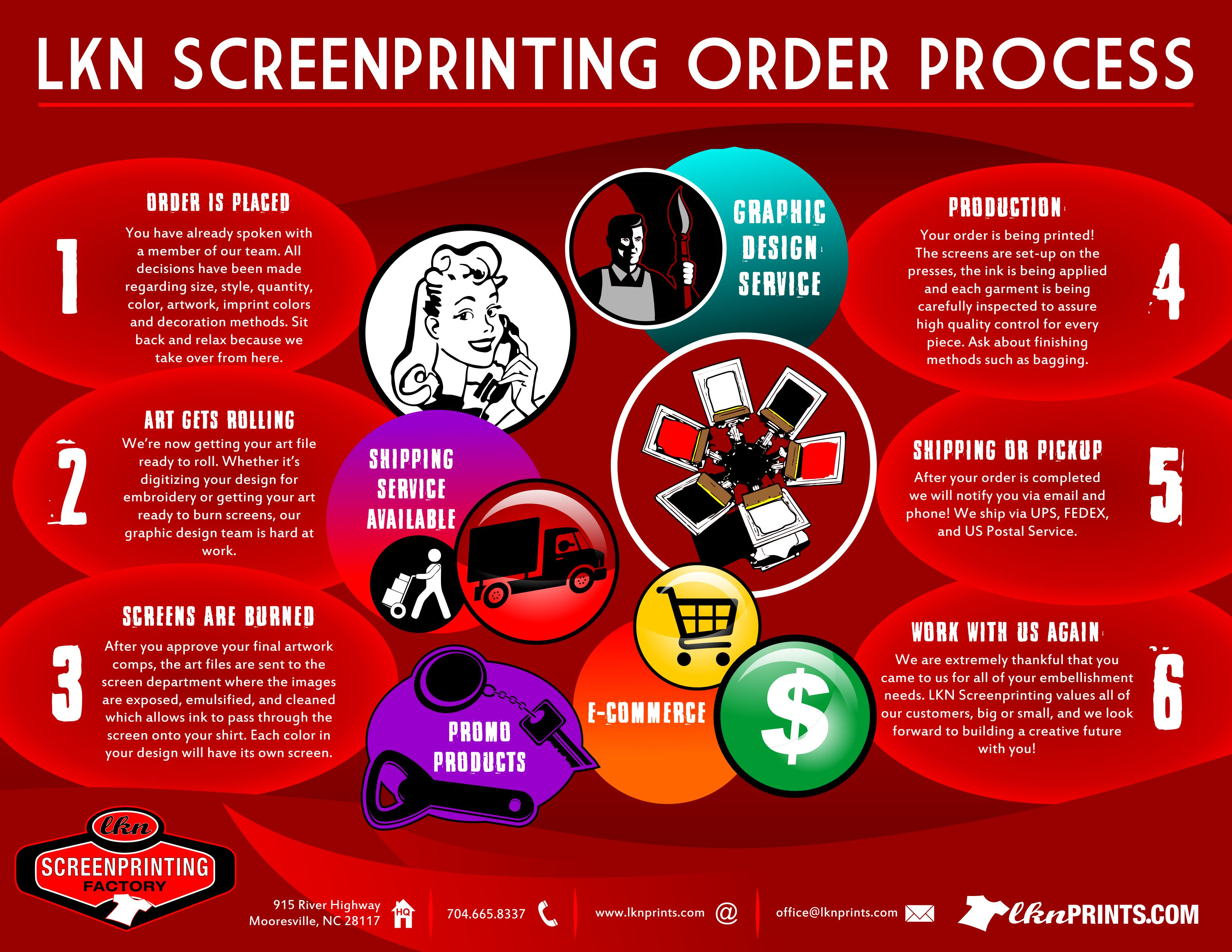 lkn prints order process
